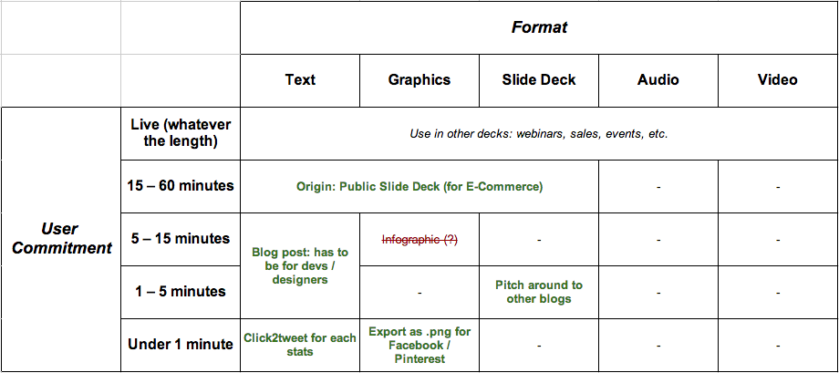 Content Morphing Worksheet: Filled Out for 50 Stats Slide Deck